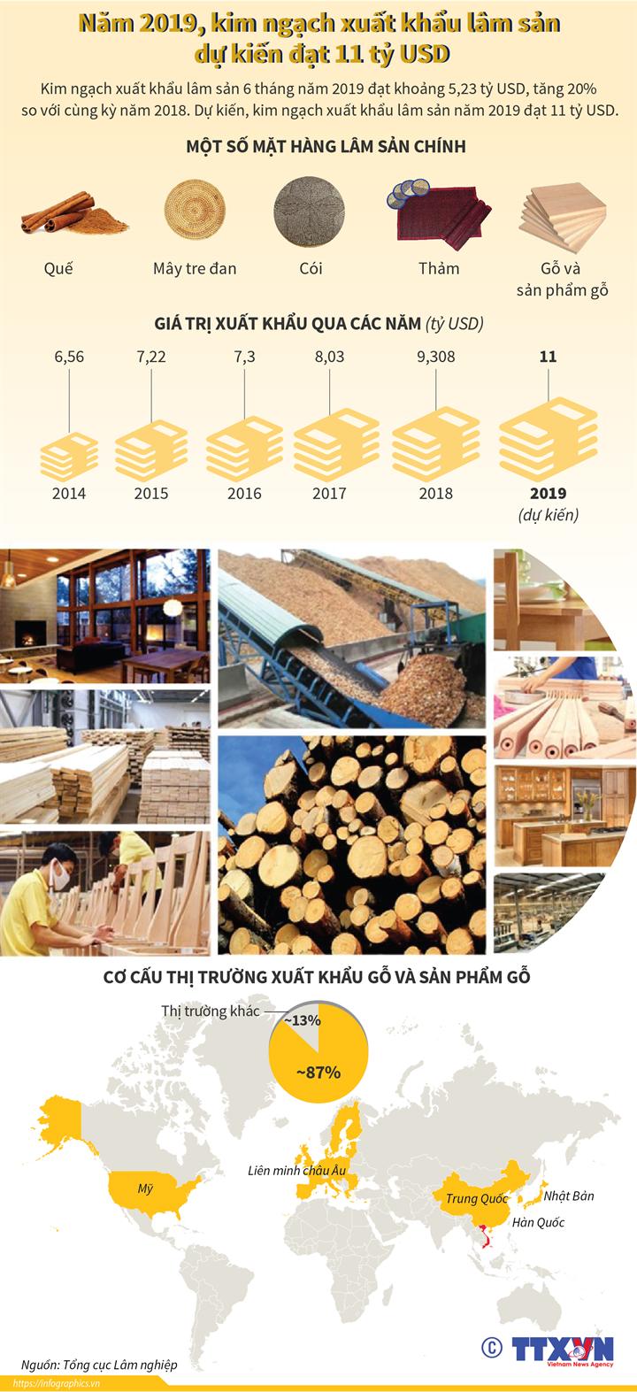 Năm 2019, kim ngạch xuất khẩu lâm sản dự kiến đạt 11 tỷ USD