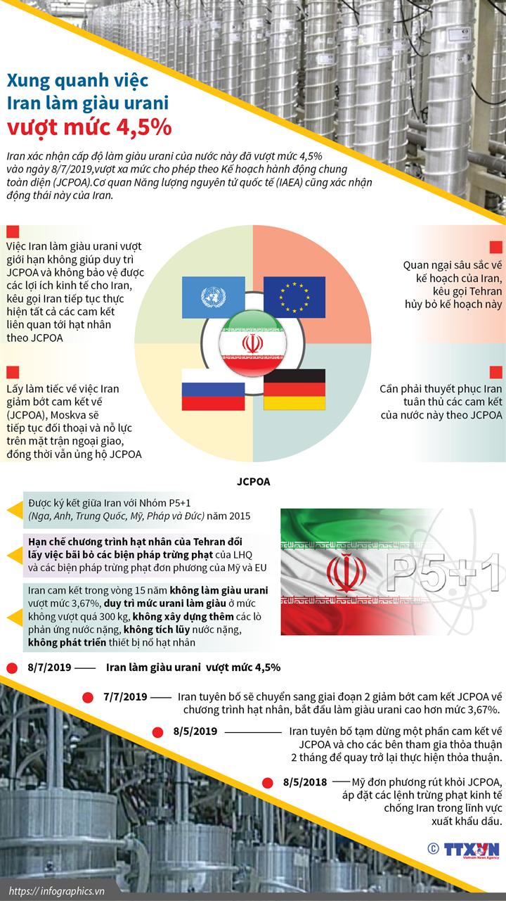 Xung quanh việc Iran làm giàu urani vượt mức 4,5%