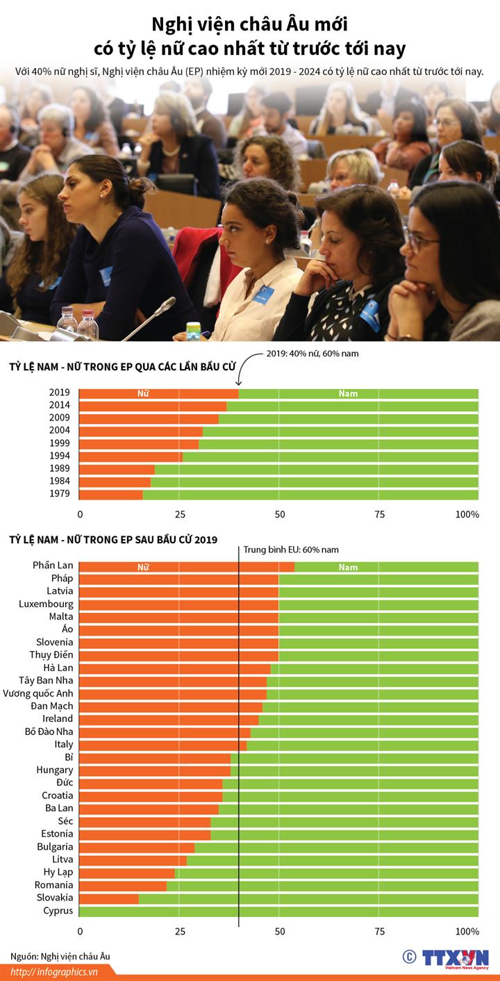 Nghị viện châu Âu mới có tỷ lệ nữ cao nhất từ trước tới nay