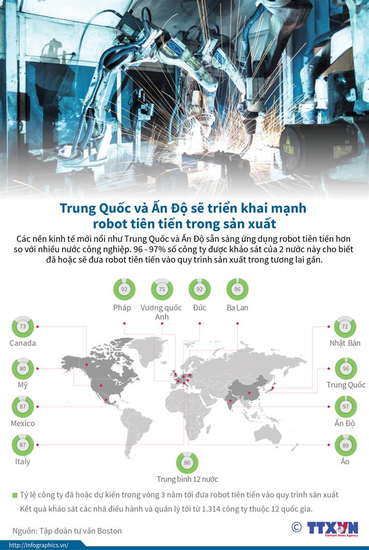 Trung Quốc, Ấn Độ triển khai mạnh robot tiên tiến trong sản xuất
