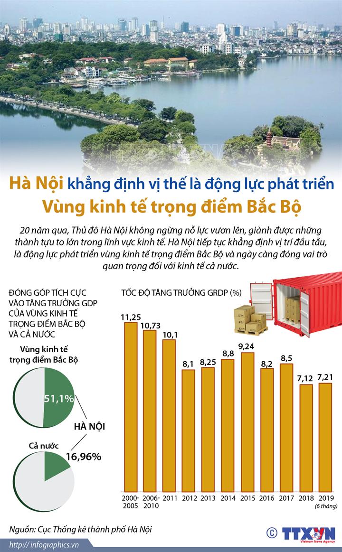 Hà Nội khẳng định vị thế là động lực phát triển Vùng kinh tế trọng điểm Bắc Bộ