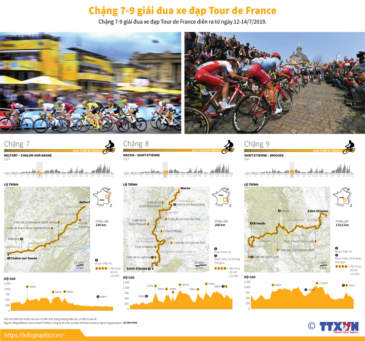 Chặng 7-9 chặng đua xe đạp Tour de France