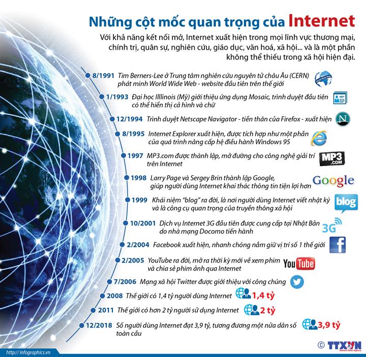 Những cột mốc quan trọng của Internet