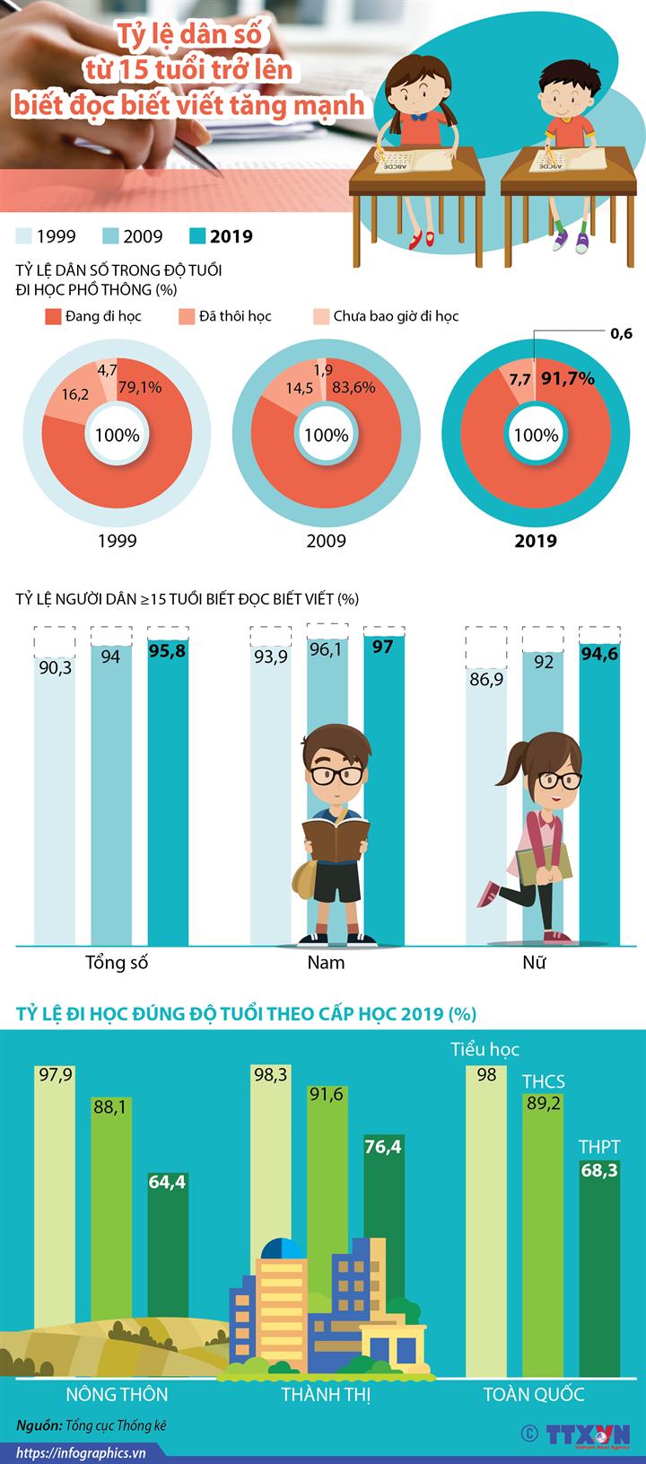 Tỷ lệ dân số từ 15 tuổi trở lên biết đọc biết viết tăng mạnh