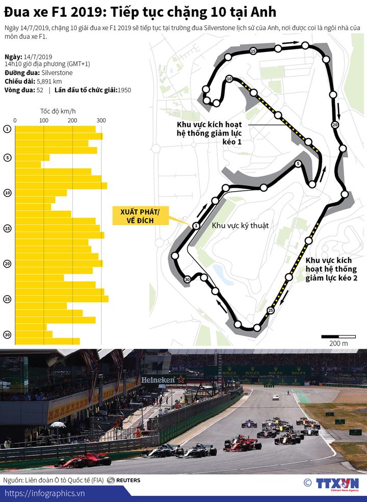 Đua xe F1 2019: Tiếp tục chặng 10 tại Anh
