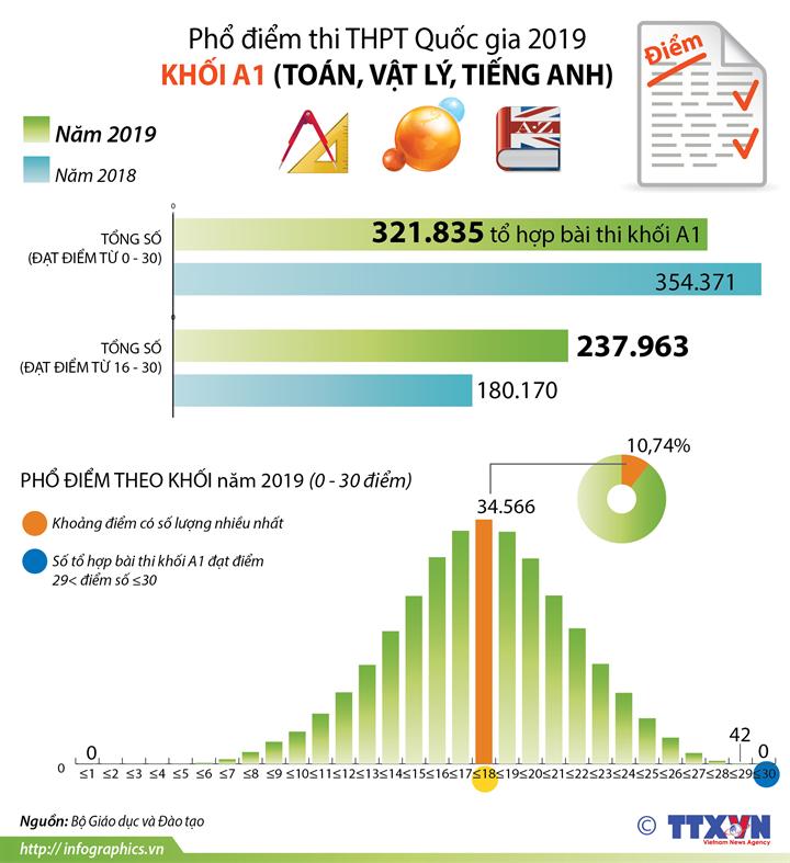 Phổ điểm thi THPT Quốc gia 2019 khối A1 (Toán, Vật lí, Tiếng Anh)