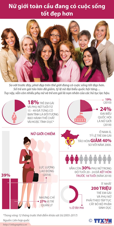 Nữ giới toàn cầu đang có cuộc sống tốt đẹp hơn