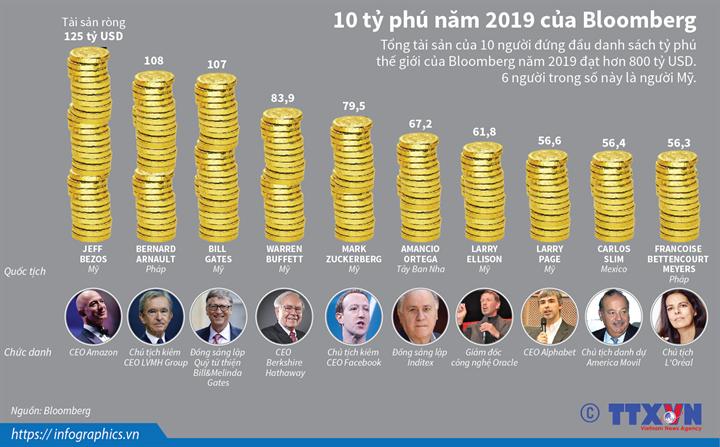 10 tỷ phú năm 2019 của Bloomberg