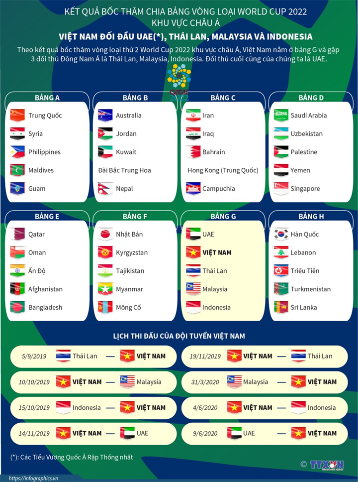 Kết quả bốc thăm chia bảng vòng loại World Cup 2022 khu vực châu Á: Việt Nam đối đầu UAE*, Thái Lan, Malaysia, Indonesia