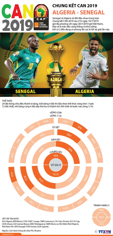 Chung kết CAN 2019 Algeria - Senegal