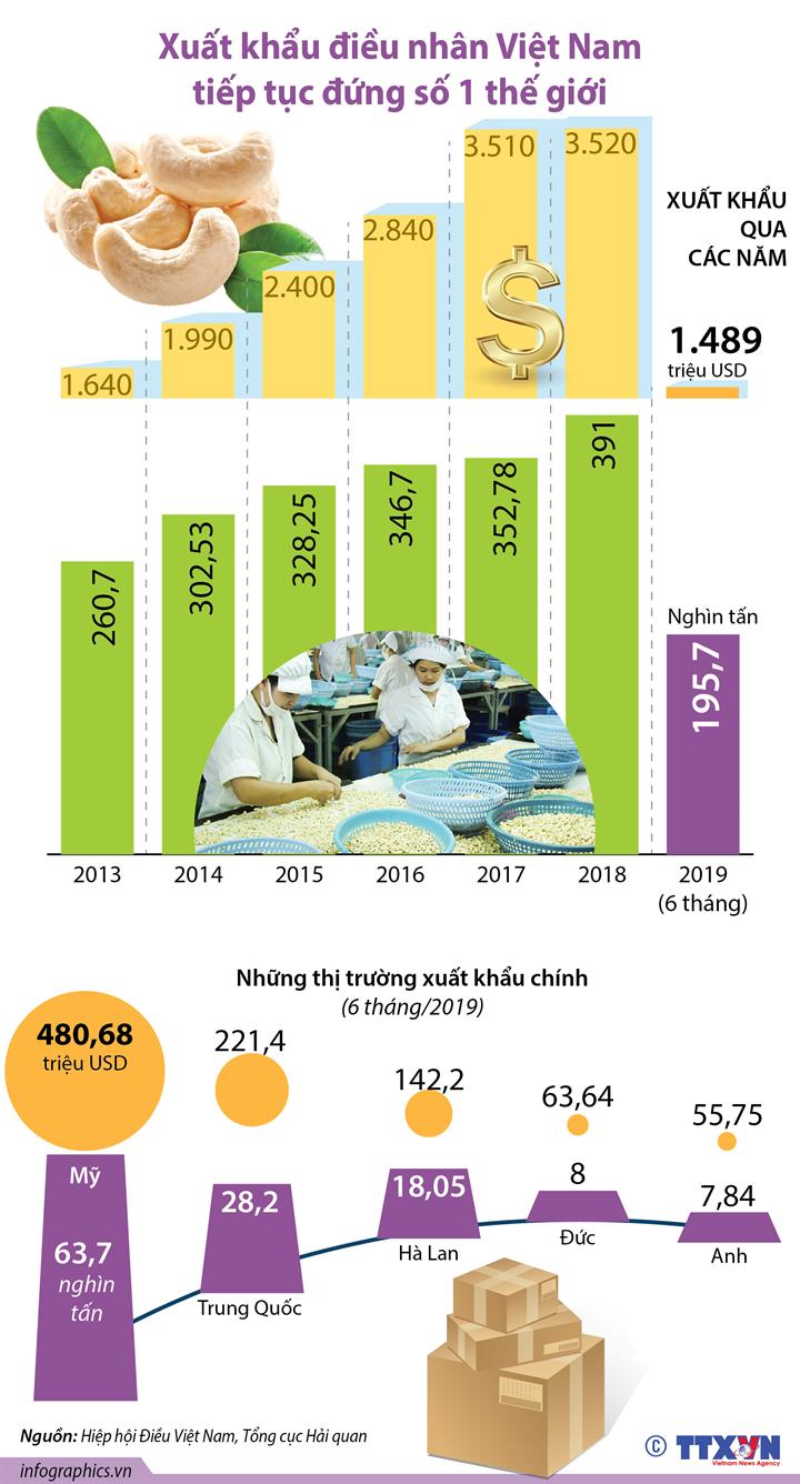 Xuất khẩu điều nhân Việt Nam tiếp tục đứng số 1 thế giới