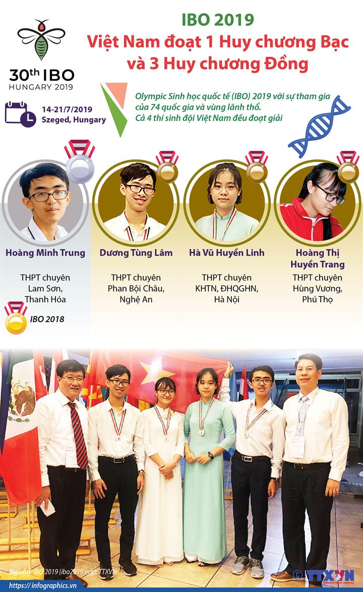Cả 4 thí sinh Việt Nam đều đoạt giải tại IBO 2019