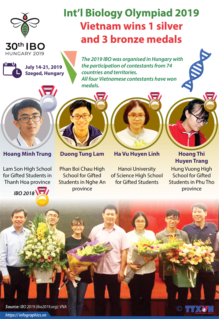 Int'l Biology Olympiad 2019: Vietnam wins 1 silver  and 3 bronze medal