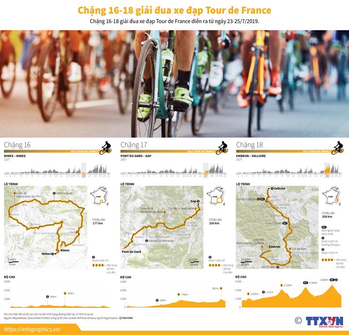 Chặng 16-18 giải đua xe đạp Tour de France