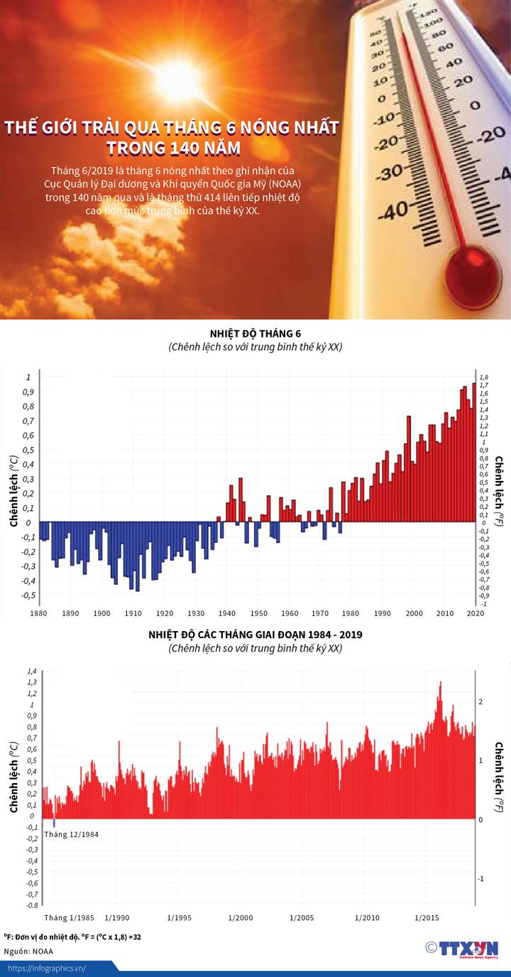 Thế giới trải qua tháng 6 nóng nhất trong 140 năm