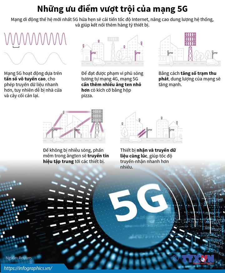 Hoạt động của mạng 5G