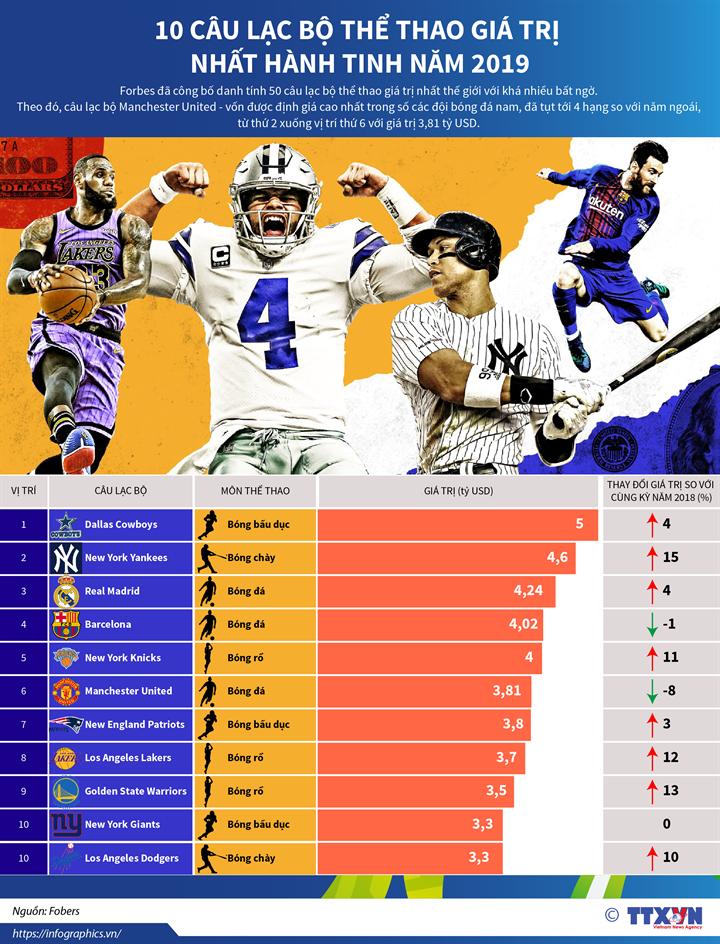 10 câu lạc bộ thể thao giá trị nhất hành tinh năm 2019