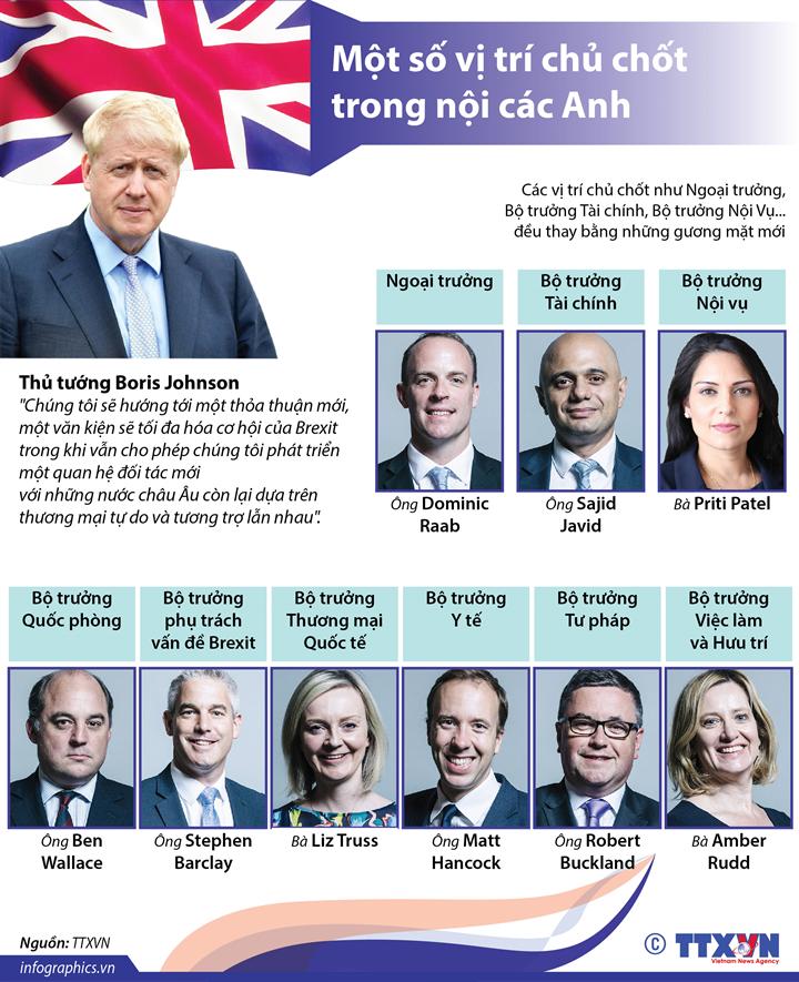 Một số vị trí chủ chốt trong nội các Anh
