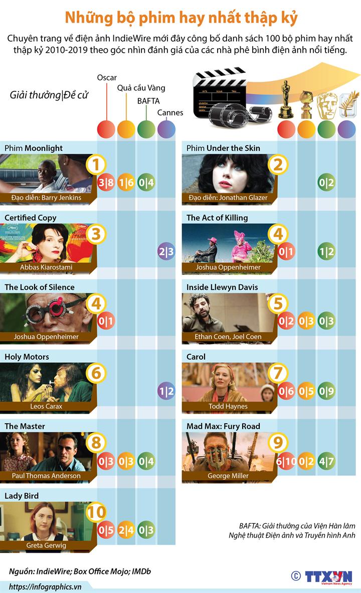 Những bộ phim hay nhất thập kỷ
