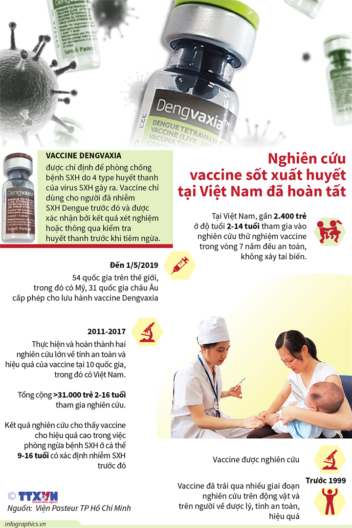 Nghiên cứu vaccine sốt xuất huyết tại Việt Nam đã hoàn tất