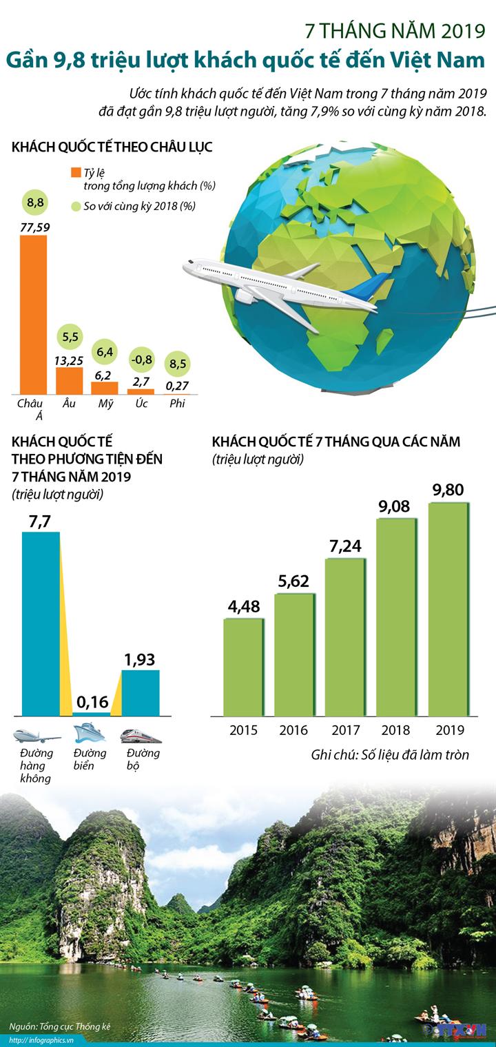 Gần 9,8 triệu lượt khách quốc tế đến Việt Nam trong 7 tháng năm 2019