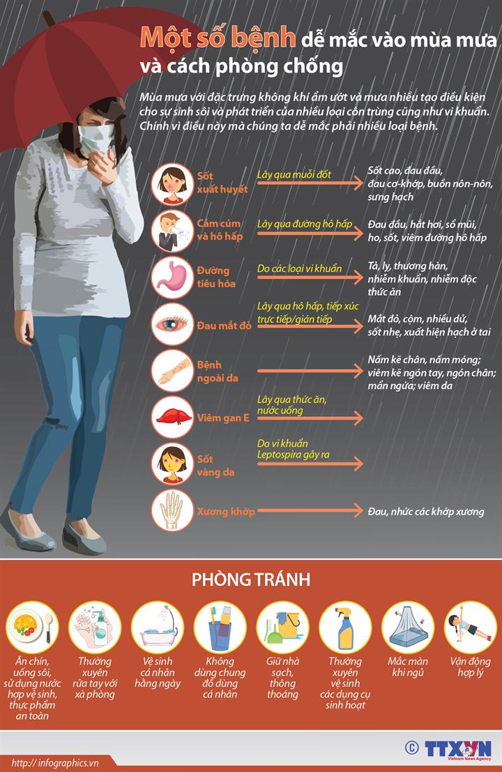 Một số bệnh dễ mắc vào mùa mưa và cách phòng chống