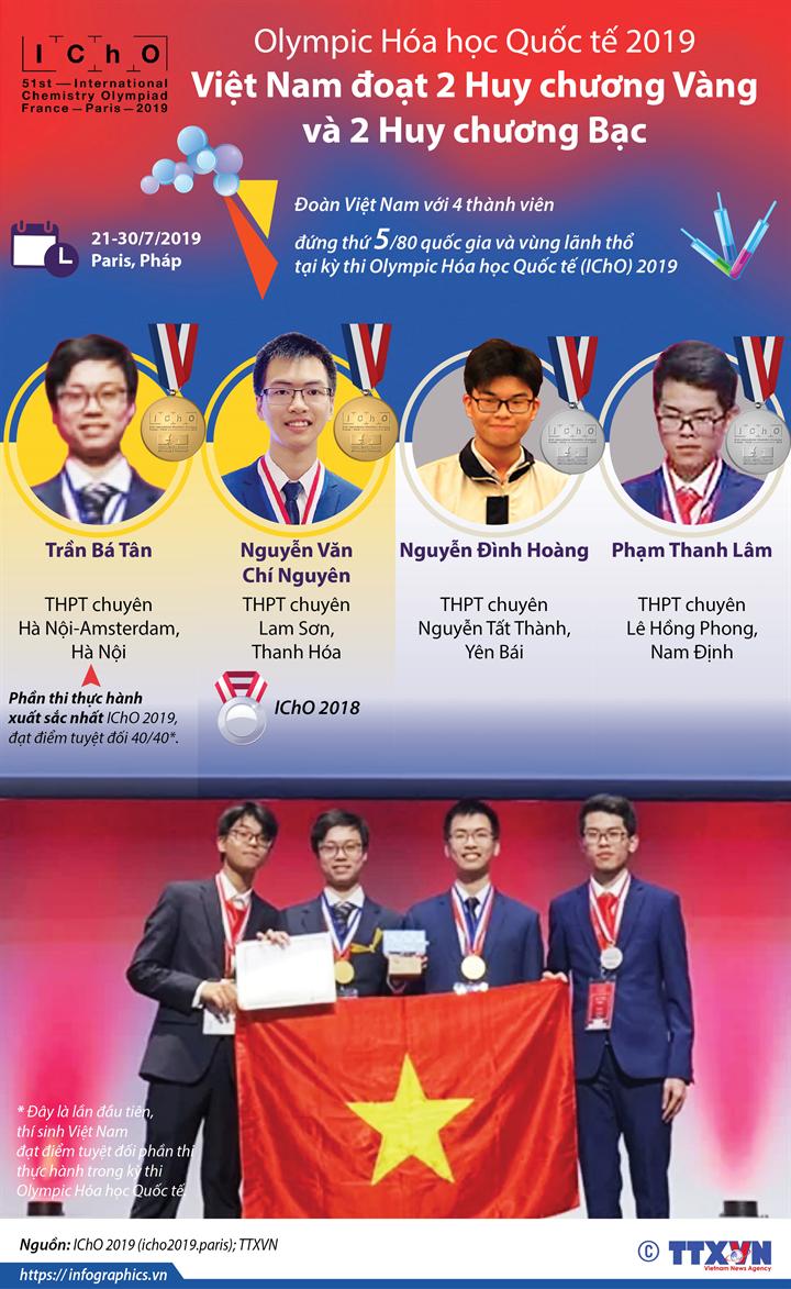 Olympic Hóa học Quốc tế 2019: Đội tuyển Việt Nam đoạt 2 Huy chương Vàng, 2 Huy chương Bạc