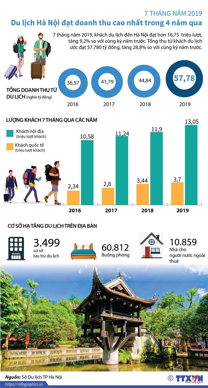 7 tháng năm 2019, du lịch Hà Nội đạt doanh thu cao nhất trong 4 năm qua