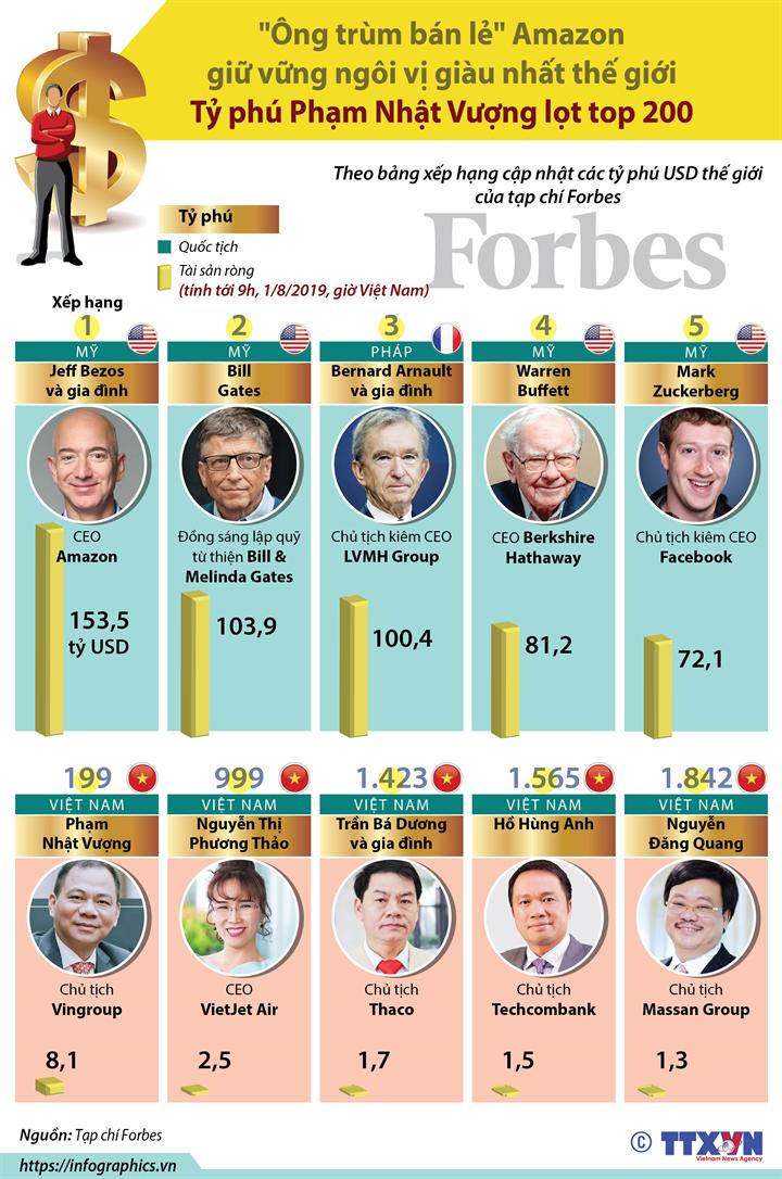 """""""Ông trùm bán lẻ"""" Amazon giữ vững ngôi vị giàu nhất thế giới - Tỷ phú Phạm Nhật Vượng lọt top 200"""