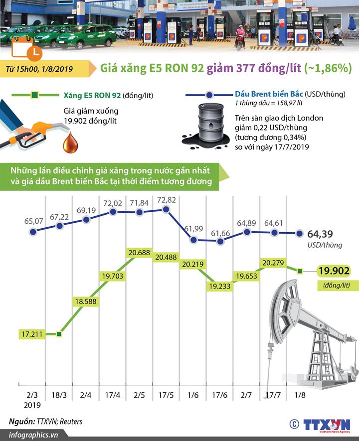 Giá xăng E5 RON 92 giảm 377 đồng/lít