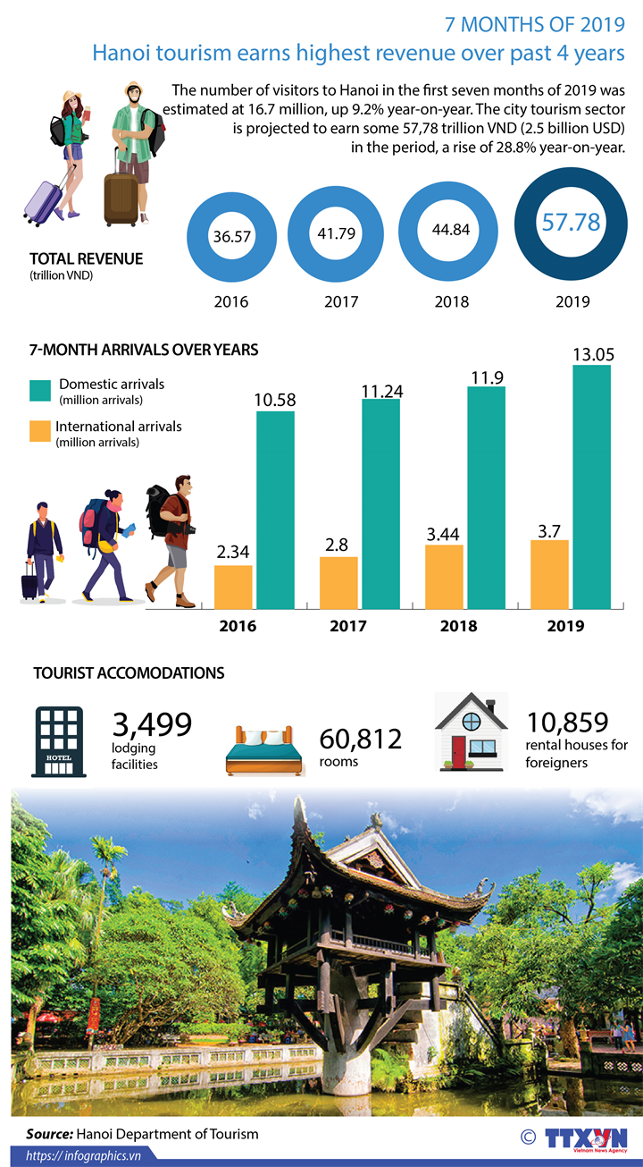 Hanoi tourism earns highest revenue over past 4 years