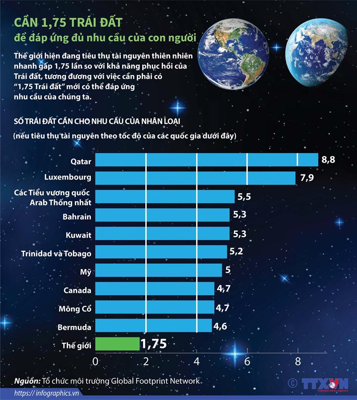 Cần 1,75 Trái đất để đáp ứng đủ nhu cầu của con người