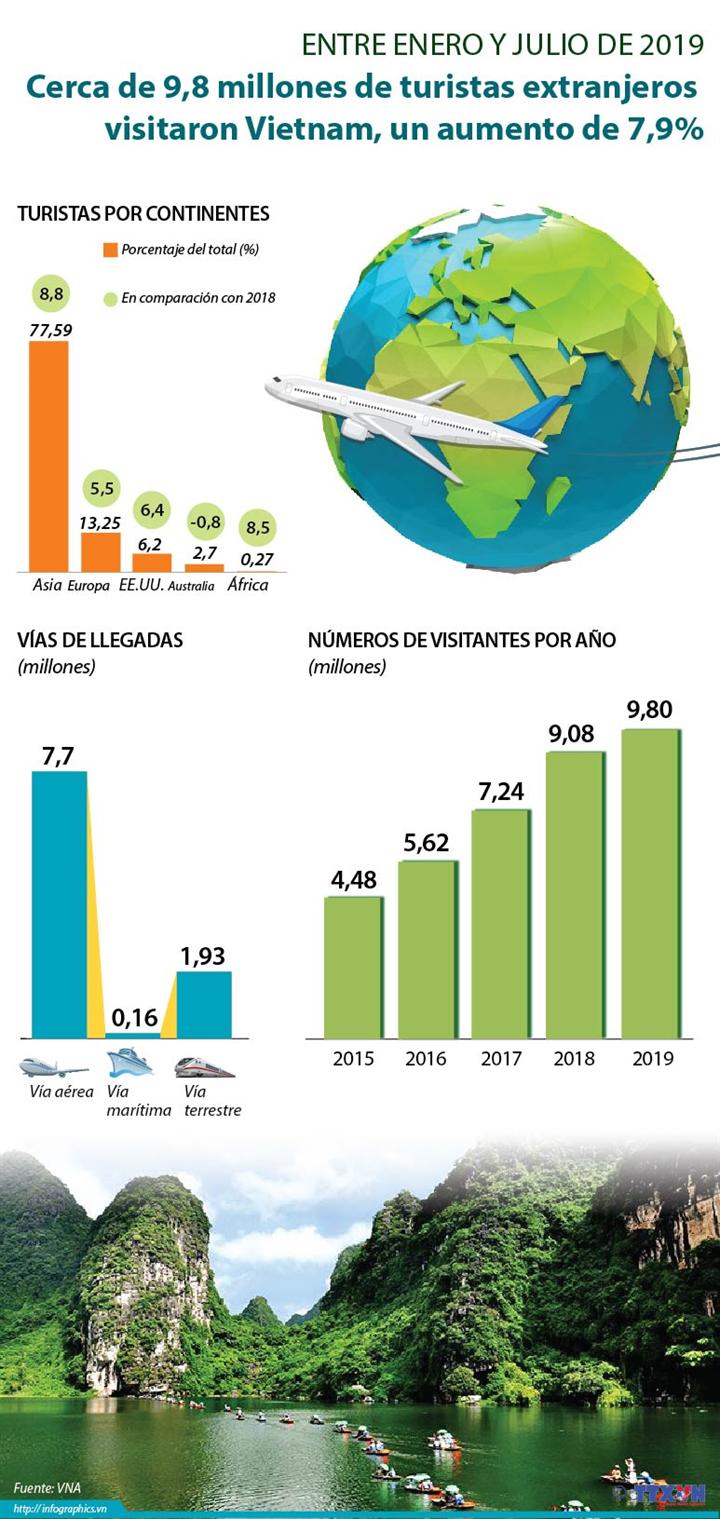 Entre enero y julio de 2019, cerca de 9,8 millones de turistas extranjeros visitaron Vietnam