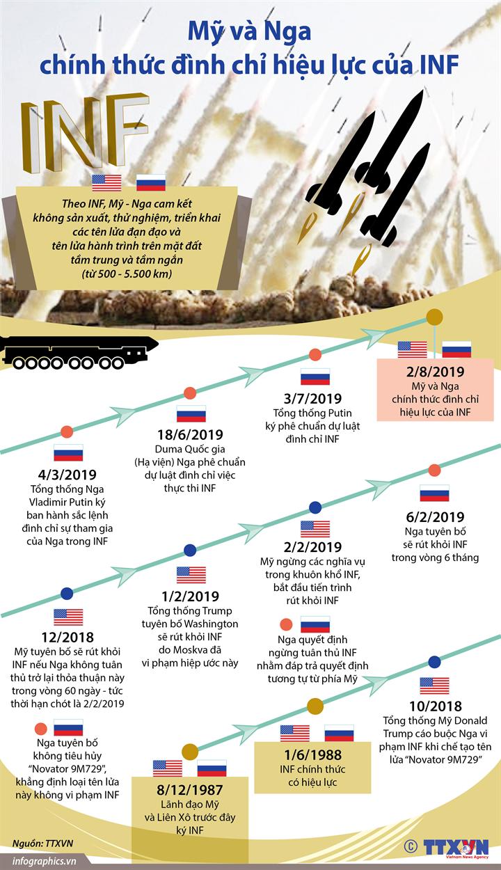 Mỹ và Nga chính thức đình chỉ hiệu lực của INF