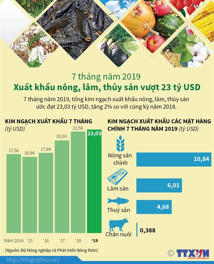 7 tháng năm 2019: Xuất khẩu nông, lâm, thủy sản vượt 23 tỷ USD