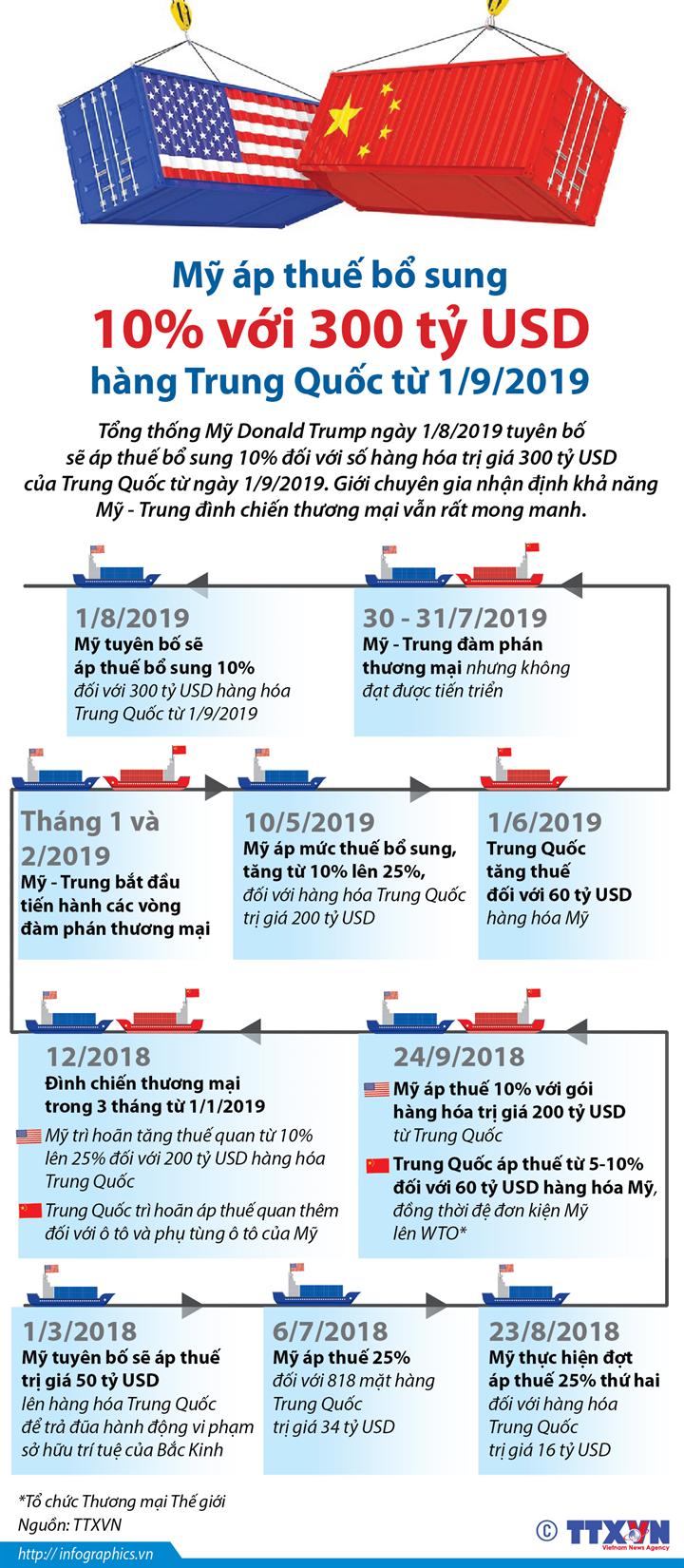 Mỹ áp thuế bổ sung 10% với 300 tỷ USD hàng Trung Quốc từ 1/9/2019