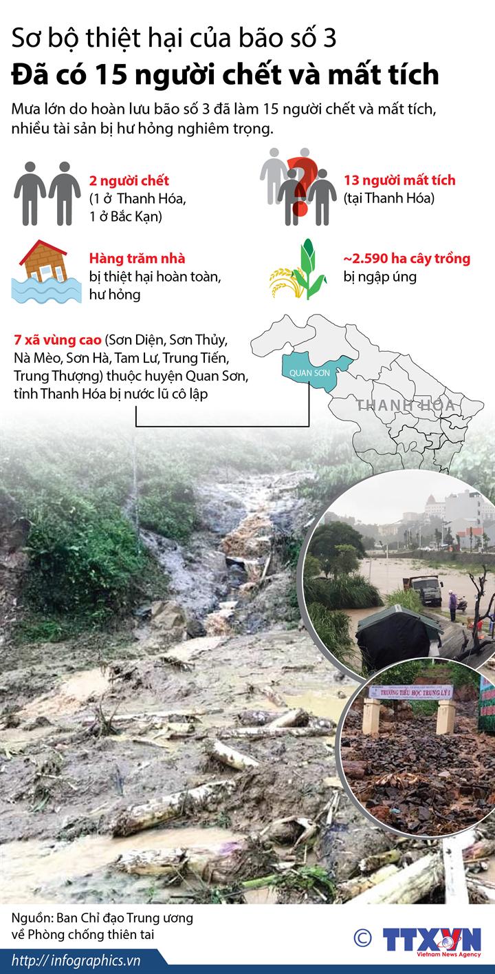 Sơ bộ thiệt hại của bão số 3: Đã có 15 người chết và mất tích