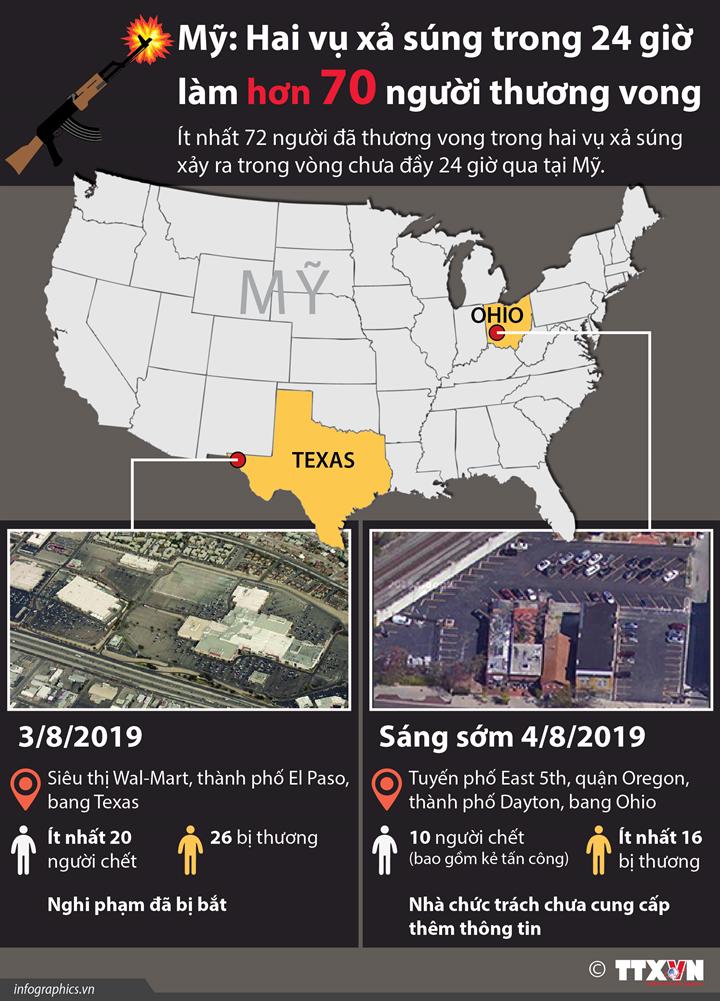 Mỹ: Hai vụ xả súng trong 24 giờ  làm hơn 70 người thương vong