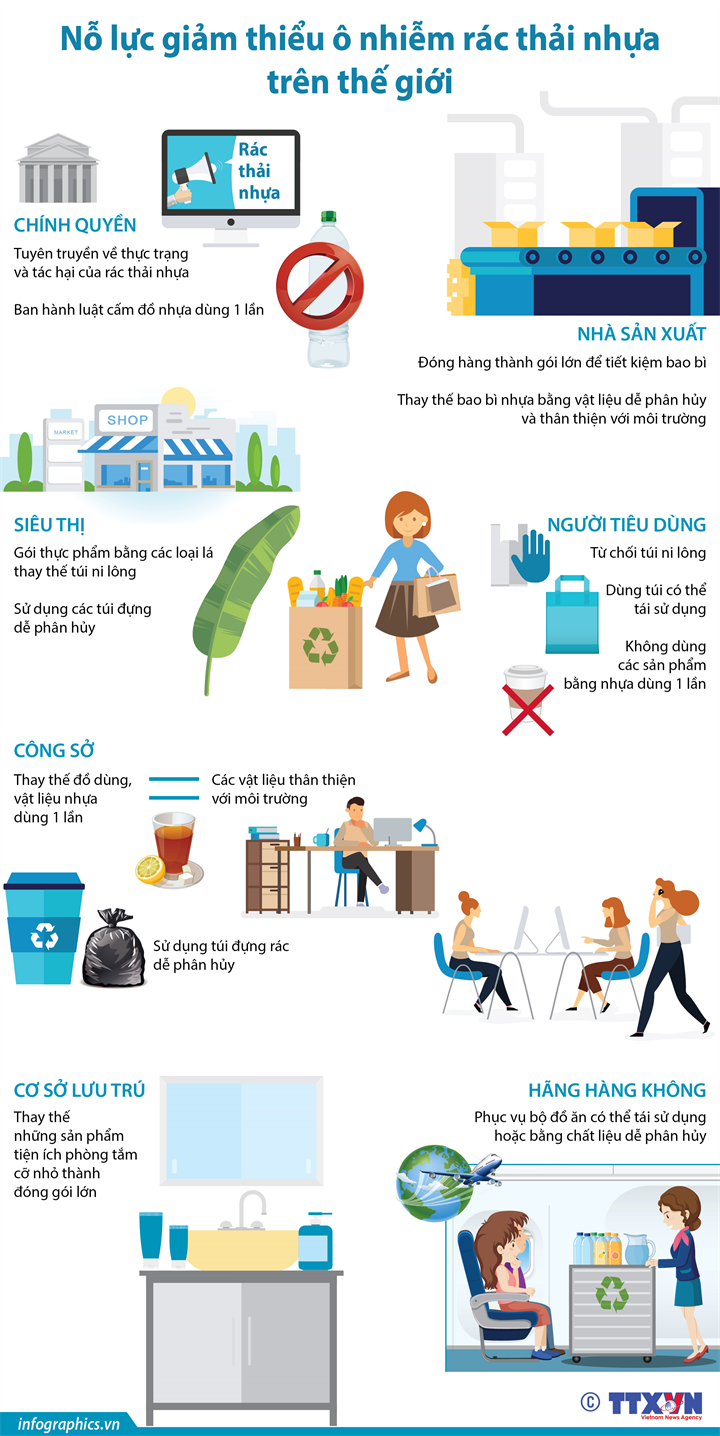 Nỗ lực giảm thiểu ô nhiễm rác thải nhựa  trên thế giới