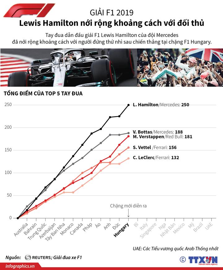Giải F1 2019: Lewis Hamilton nới rộng khoảng cách với đối thủ