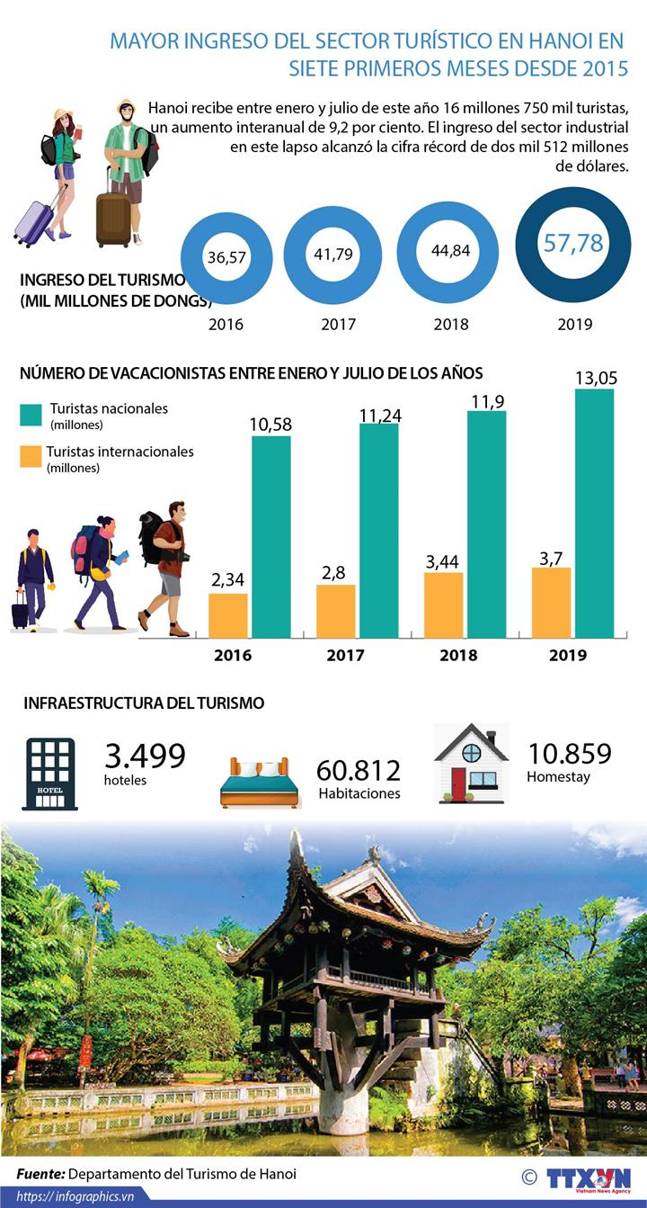 Mayor ingreso del sector turístico en Hanoi en siete primeros meses desde 2015