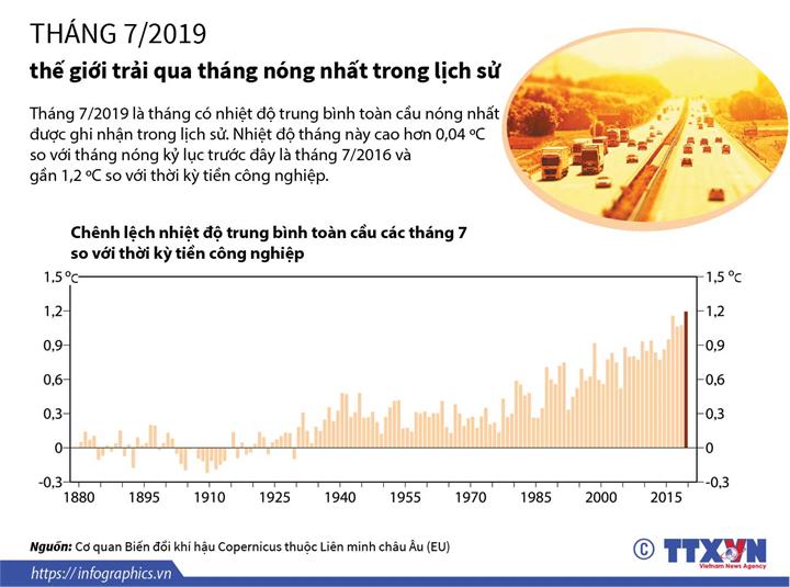 Tháng 7/2019, thế giới trải qua tháng nóng nhất trong lịch sử