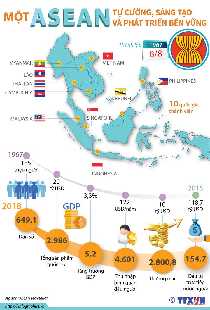 Một ASEAN tự cường, sáng tạo và phát triển bền vững