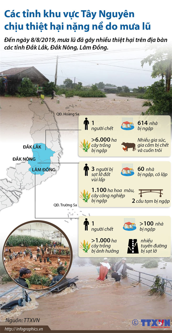Các tỉnh khu vực Tây Nguyên chịu thiệt hại nặng nề do mưa lũ