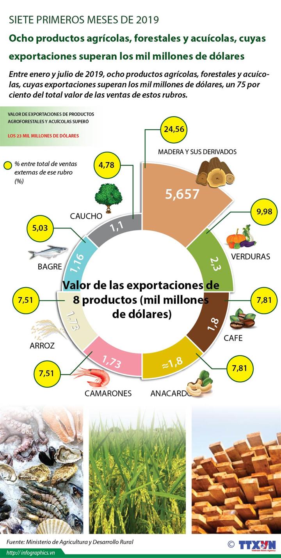 Ocho productos agrícolas, forestales y acuícolas, cuyas exportaciones superan los mil millones de dólares