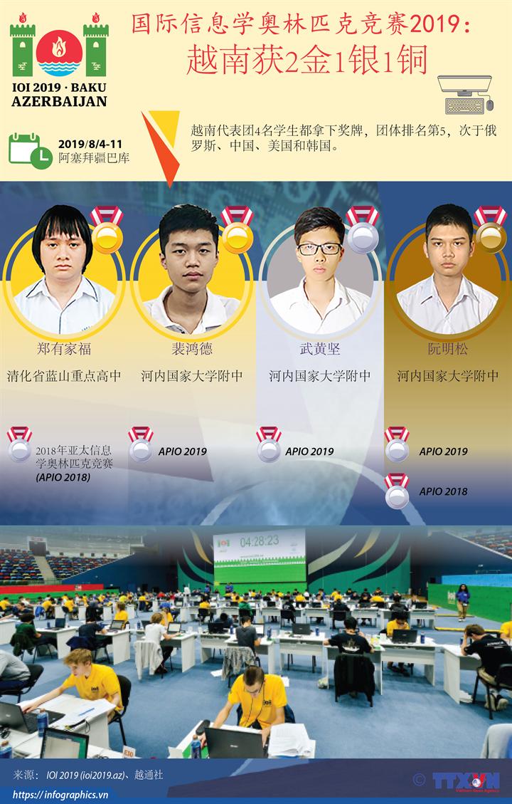 国际信息学奥林匹克竞赛2019: 越南获2金1银1铜