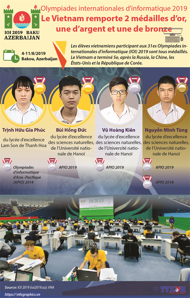 Le Vietnam brille aux 31es Olympiades internationales d'informatique 2019