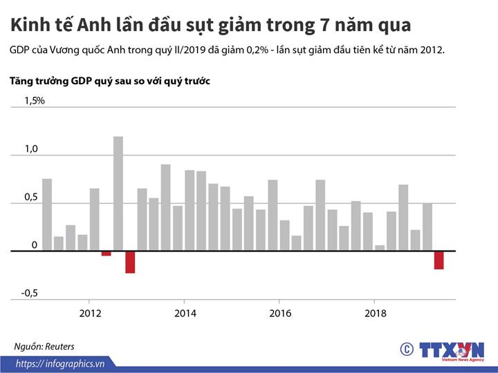Kinh tế Anh lần đầu sụt giảm trong 7 năm qua