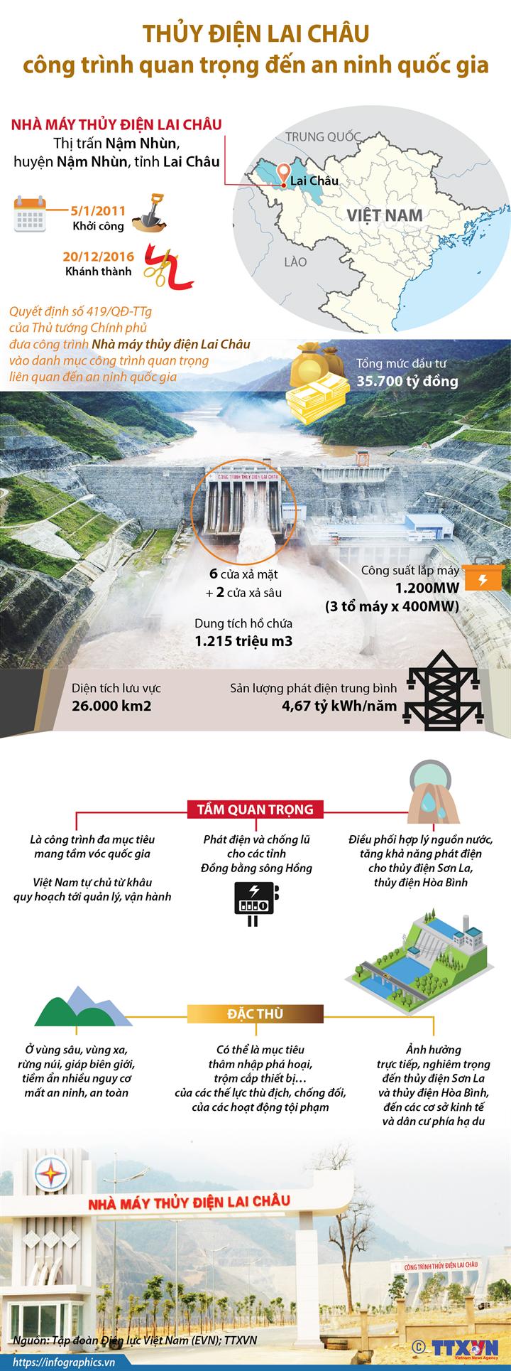 Thủy điện Lai Châu là công trình quan trọng đến an ninh