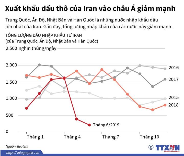 Xuất khẩu dầu thô của Iran vào châu Á giảm mạnh